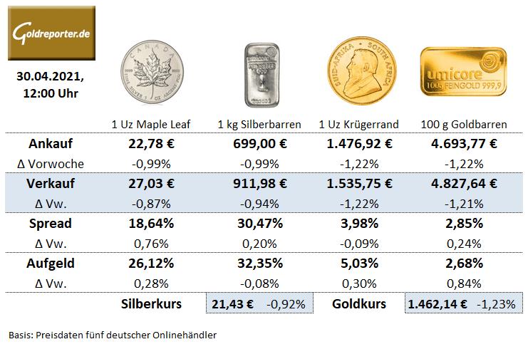 Goldmünzen, Silbermünzen, Preis, Aufgeld, Goldbarren