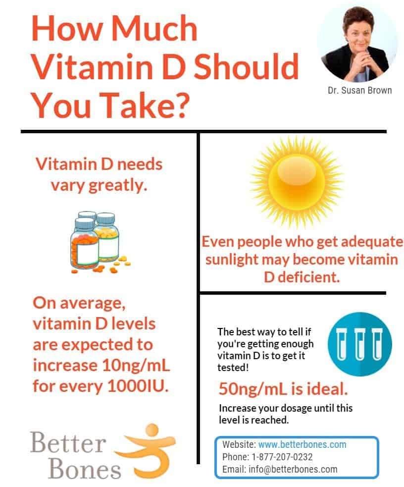 how to use vitamin d
