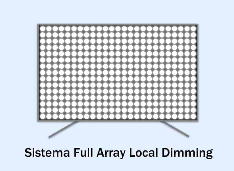 Sistema de iluminación Full Array Local Dimming