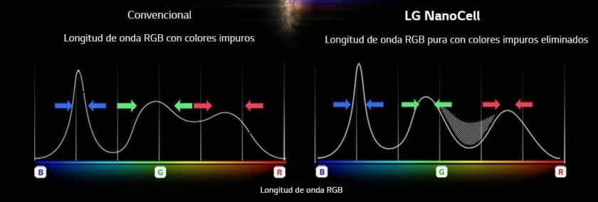 Colores con LG NanoCell