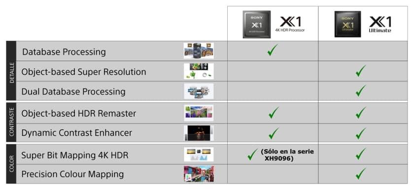 Comparativa procesadores de imagen TV Sony X1 y X1 Ultimate