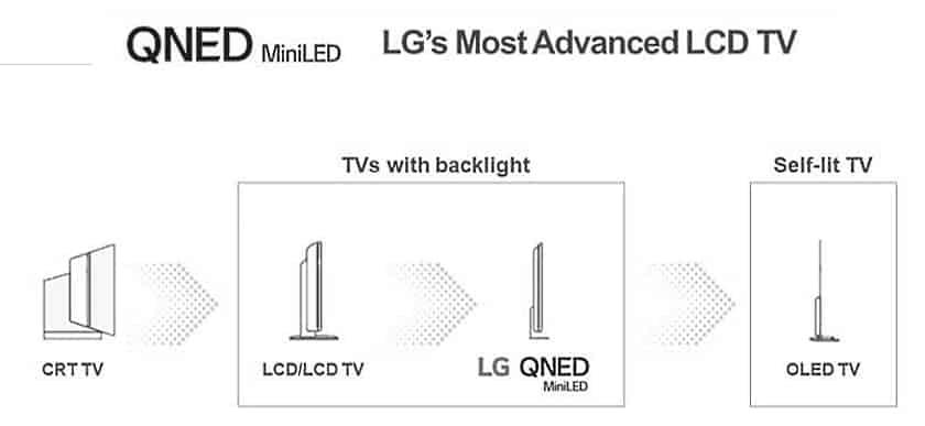 LG con tecnología QNED Mini LED de 2021