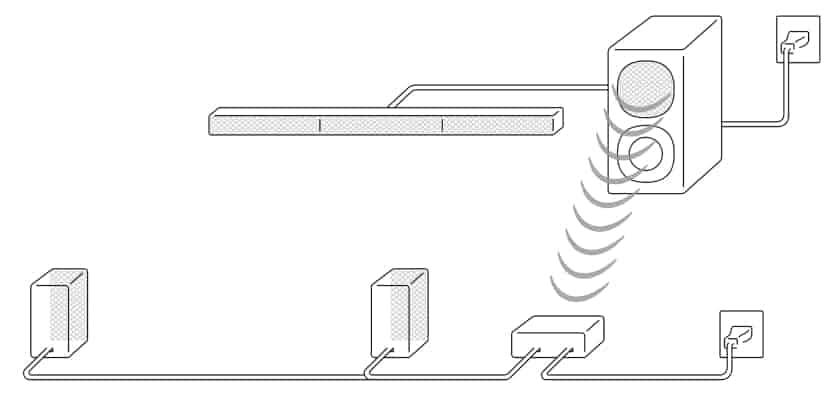 Conexión de altavoces barra de sonido HT-S40R de Sony