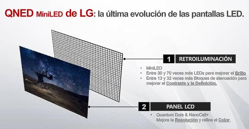 Nuevo sistema Mini LED de los televisores QNED de LG