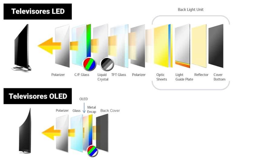 Tecnología OLED capas del panel