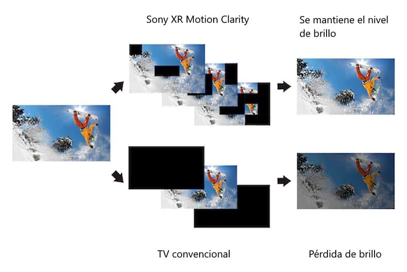 Sistema de movimiento Sony XR Motion Clarity