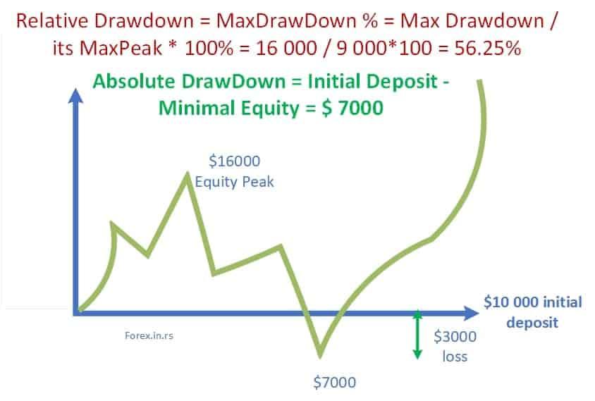 absolute drawdown vs relative drawdown