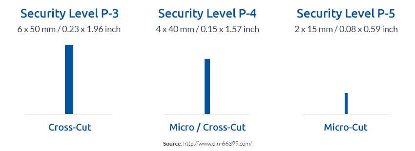 Compare-Security-Level-P-3-P-4-P-5-cross-cut-micro-cut