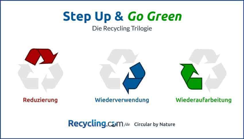 Die-Recycling-Trilogie-German
