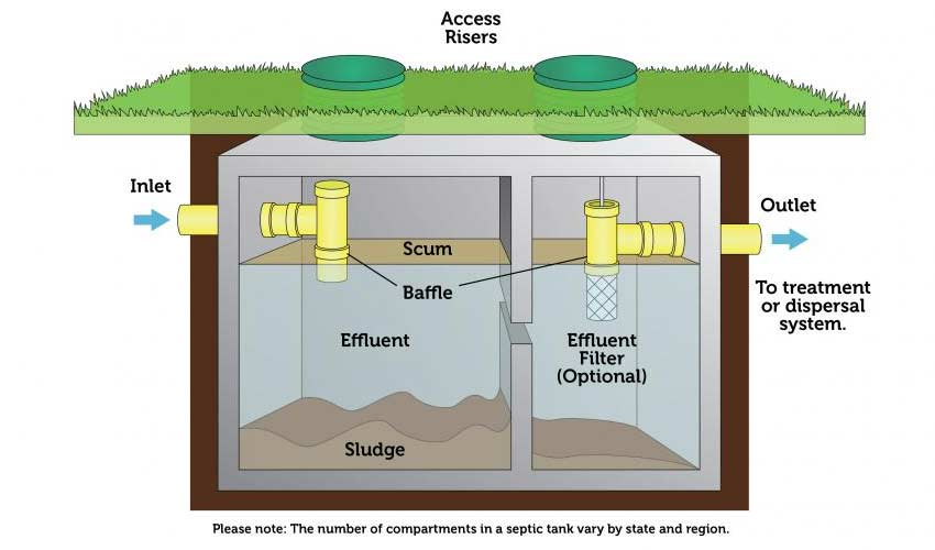 septic-tank-how-it-works