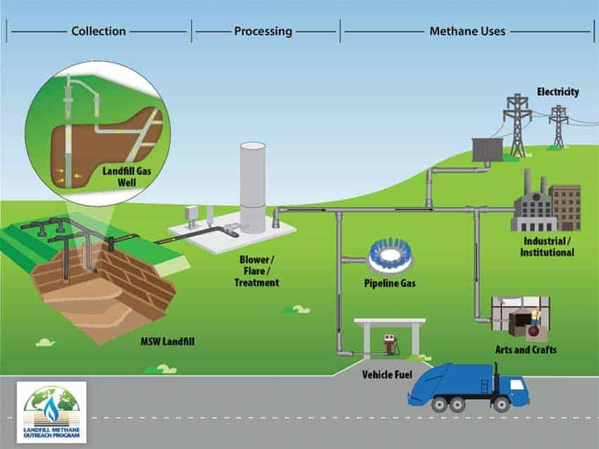 Collecting-and-Treating-Landfill-Gas