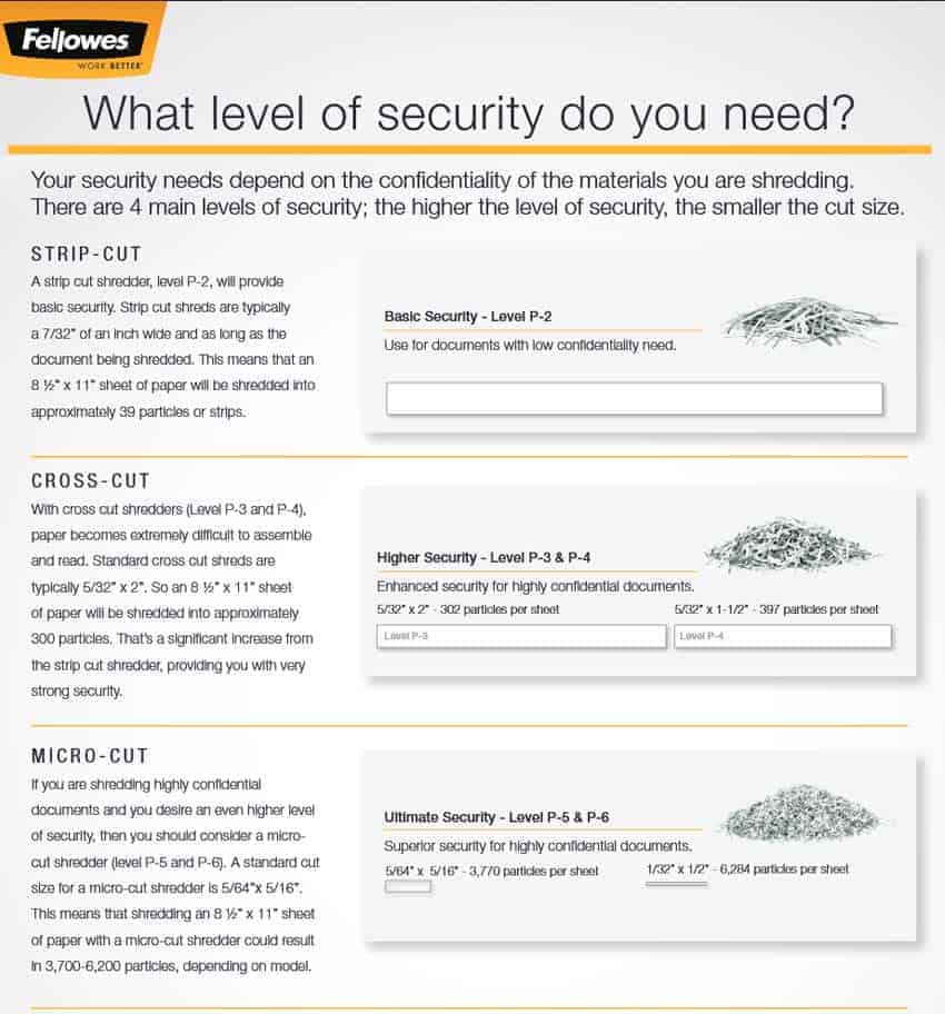 what-level-of-security-fellowes-paper-shredders