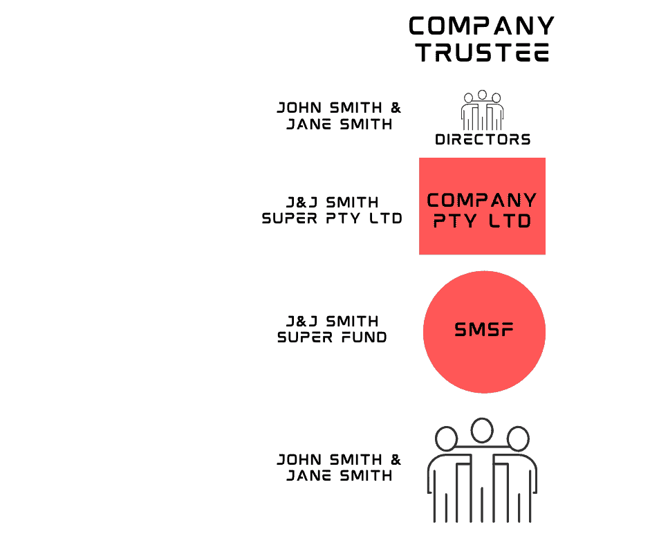 Corporate Trustee for an SMSF