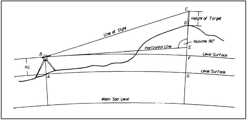Basic Surveying Theory and Practice