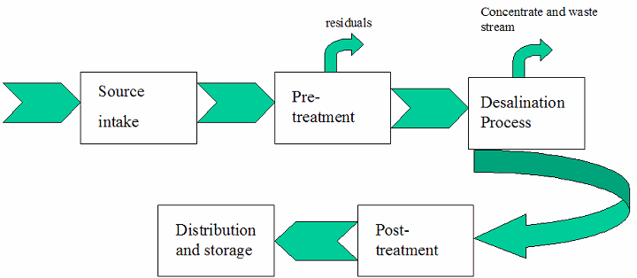 Desalination for Safe Water Supply 1