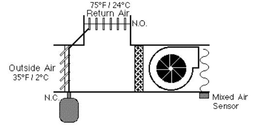 HVAC Controls Introduction