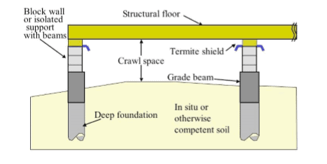 Foundation Design Options for Residential and Other Low-Rise Buildings on Expansive Soils 1