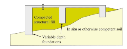 Foundation Design Options for Residential and Other Low-Rise Buildings on Expansive Soils 2