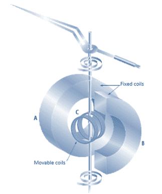 AC, DC Circuits, Voltmeter