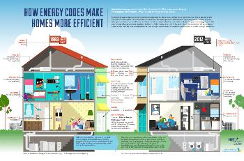 Home Energy Efficiency