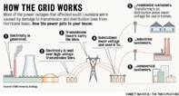 Renewable Sources of Electricity & The Grid 2