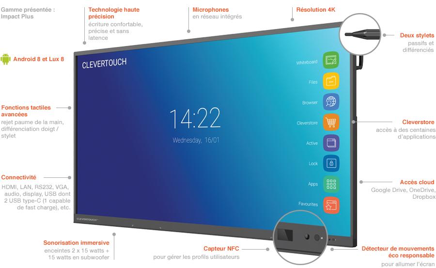grand ecran interactif