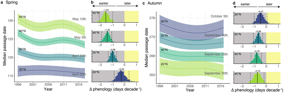 An analysis of 24 years of radar data shows a shift to earlier spring migrations, particularly for birds at higher latitudes where regions are warming more quickly. Figure: Horton et al., 2020.