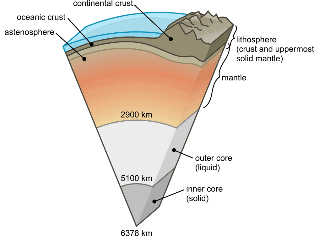 The Earth's lithosphere is made up of the crust and part of the upper mantle.  Image:  Srimadhav adapted from USGS, public domain.