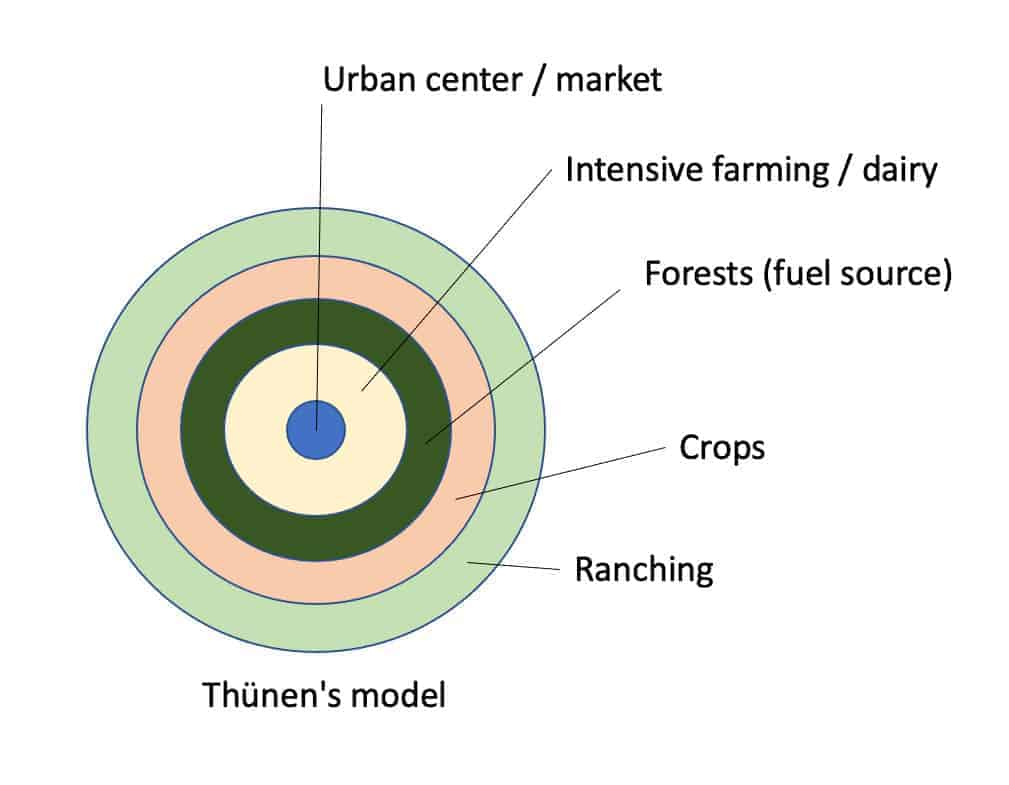 Von Thunen's model of agricultural use.