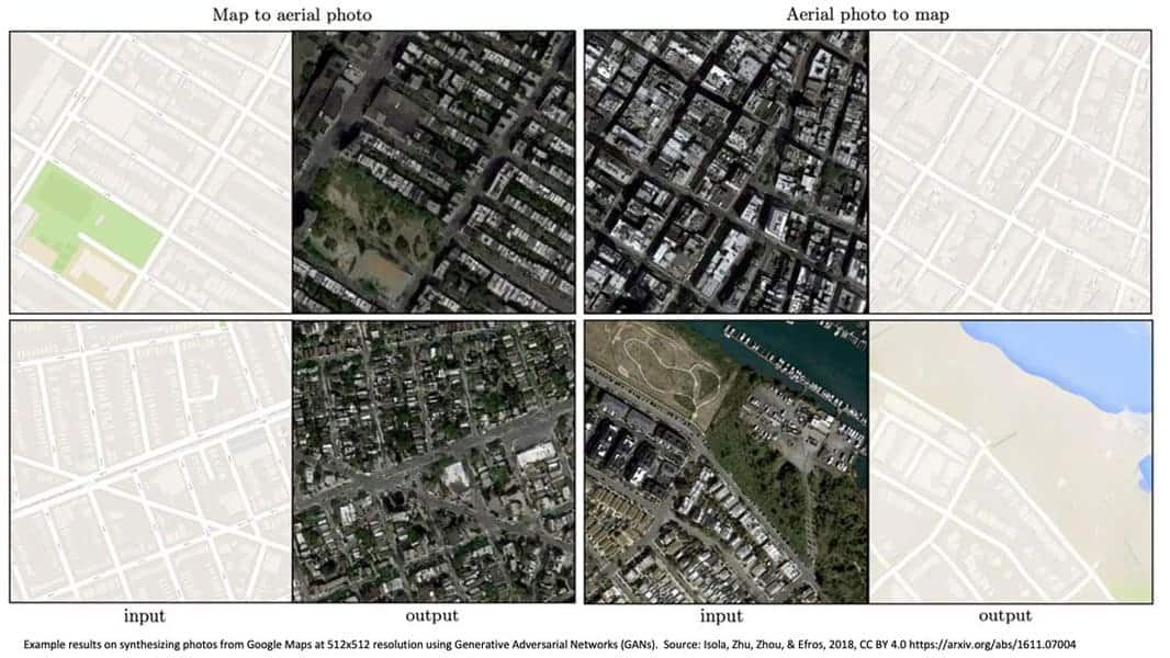 Example results on synthesizing photos from Google Maps at 512x512 resolution using Generative Adversarial Networks (GANs). Source: Isola, Zhu, Zhou, & Efros, 2018, CC BY 4.0 https://arxiv.org/abs/1611.07004