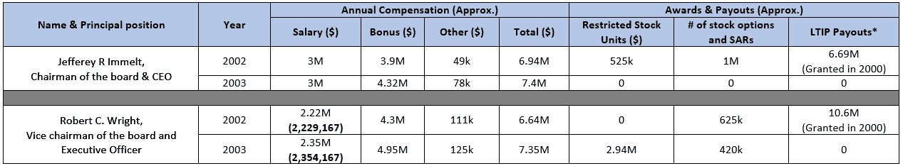executive compensation at General Electric