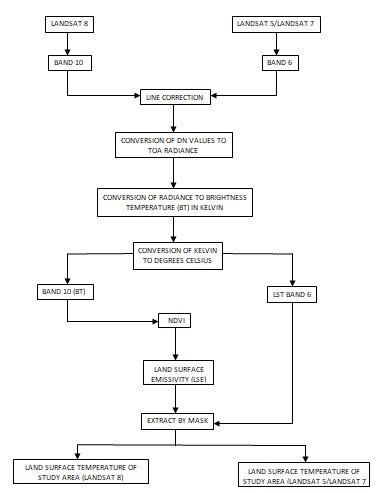 Figure 1: Methodology flow for estimation of LST using ArcGIS Pro.