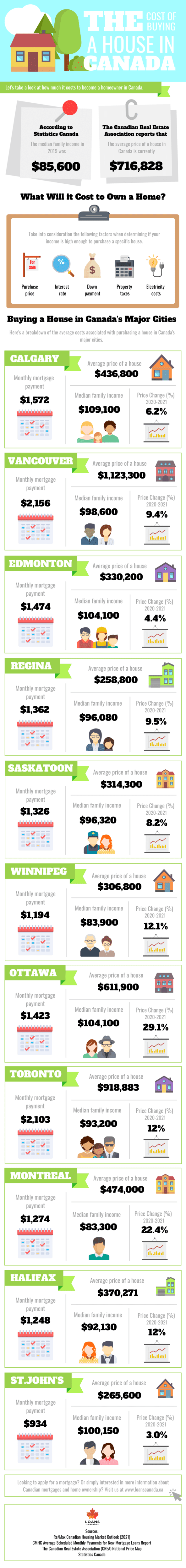 Cost of Buying a House in Canada
