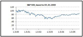 Pawson Foundation: August 2006 - S&P 500