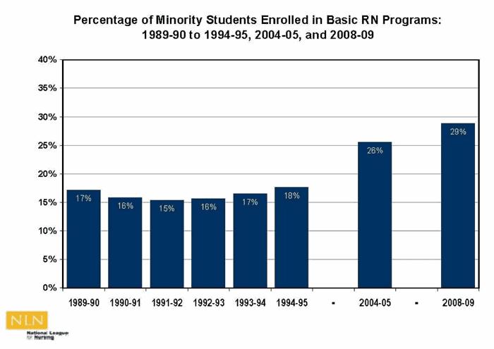 Nursing Student Demographics. Credit: National League of Nursing