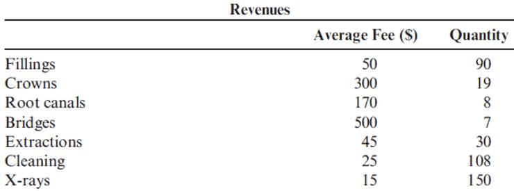 Dr. Roger Jones Cash Budget Revenues