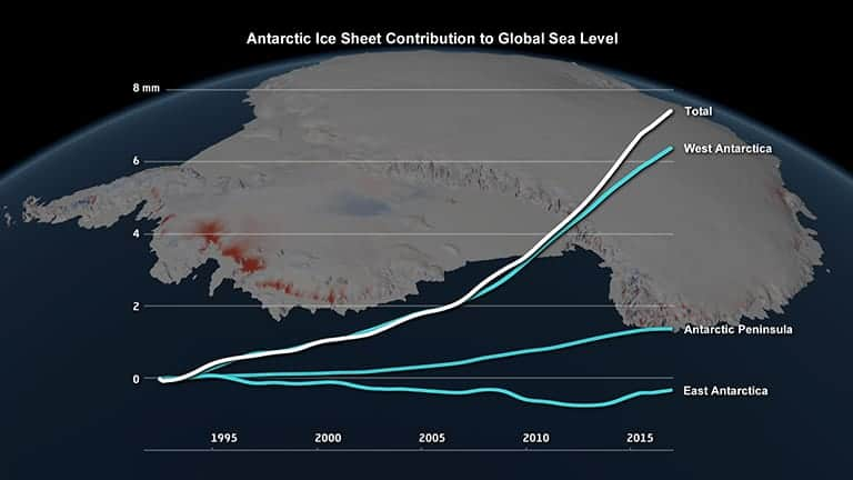 Changes in the Antarctic ice sheet's contribution to global sea level, 1992 to 2017. Credit: IMBIE/Planetary Visions. Graph source: NASA