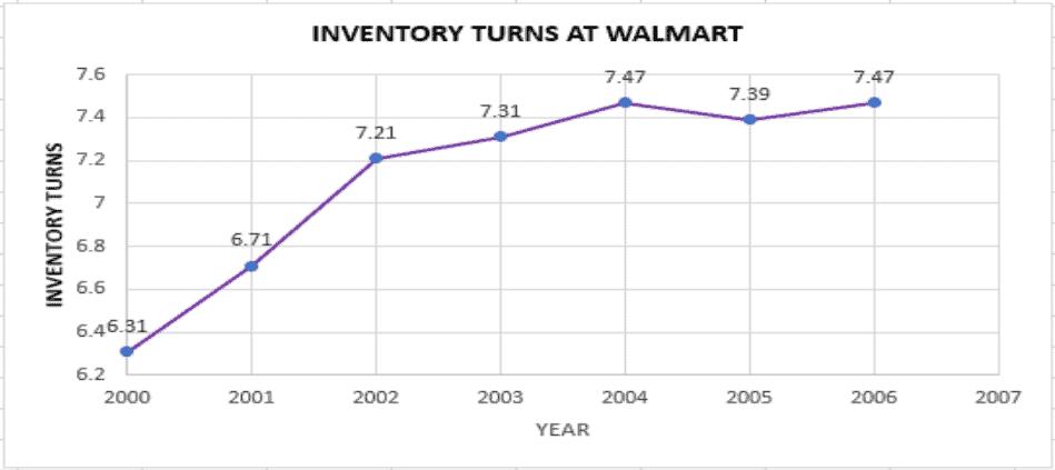 Inventory turnover at Wal-Mart
