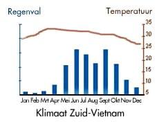 Kaart klimaat Zuid-Vietnam