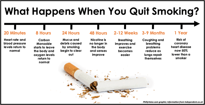 What Happens When You Quit Smoking | Immediate and Long Term Benefits