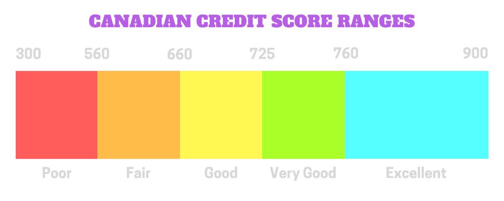 Credit Score Ranges Canada