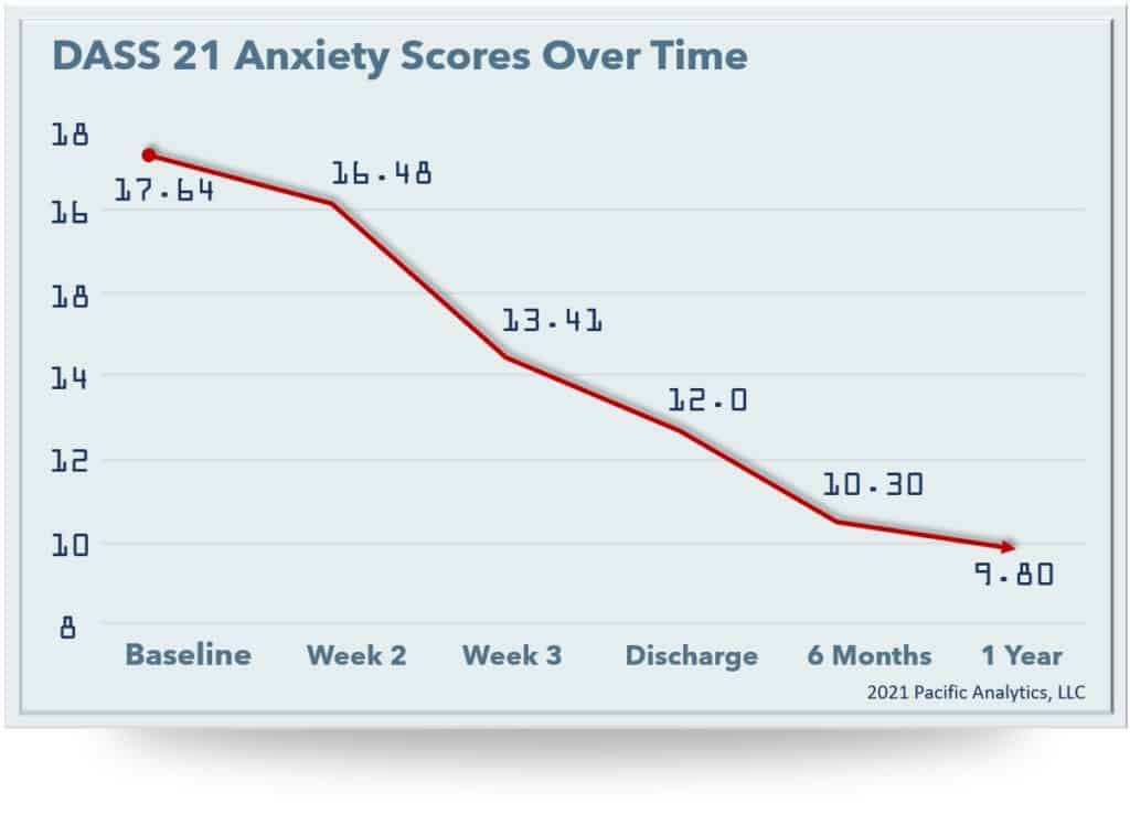 anxiety scores 2