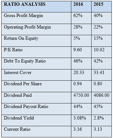 Estimating Cisco's Future Cash Flows - Ratio Analysis