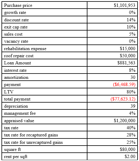 SouthPark IV - List of assumptions for the case of rent based on the market price without any growth
