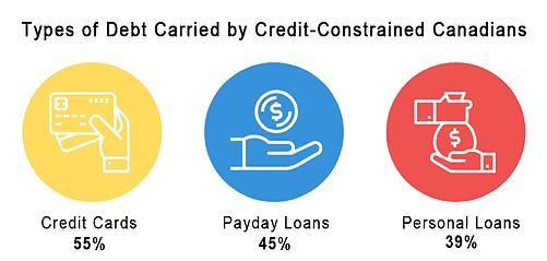 Types of Debt