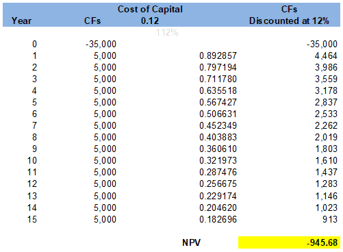 Investment Analysis and Lockheed Tri Star - NET PRESENT VALUE