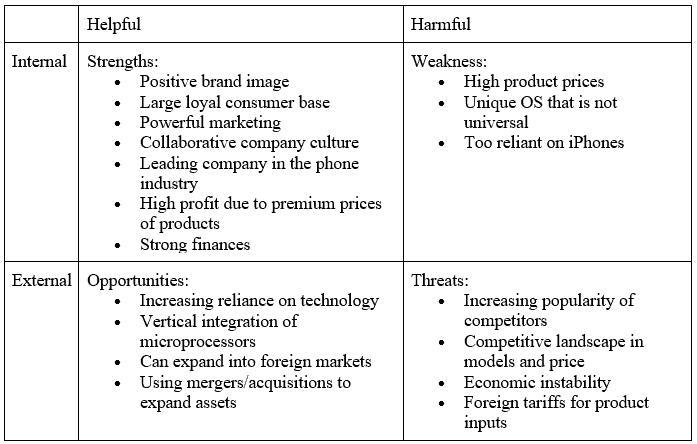 Apple Inc. in 2015 - SWOT Analysis