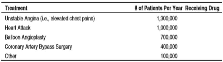 Heparin Uses across treatments