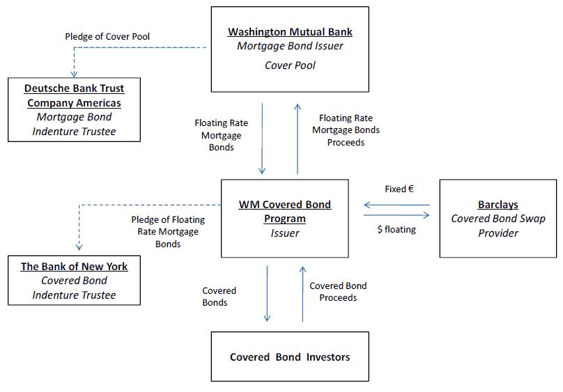 Washington Mutual's Covered Bonds
