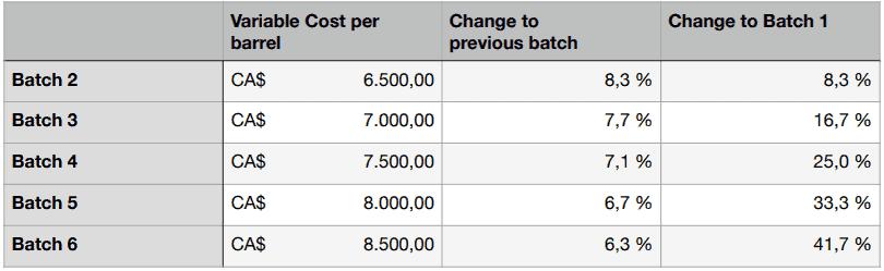 variable costs per batch